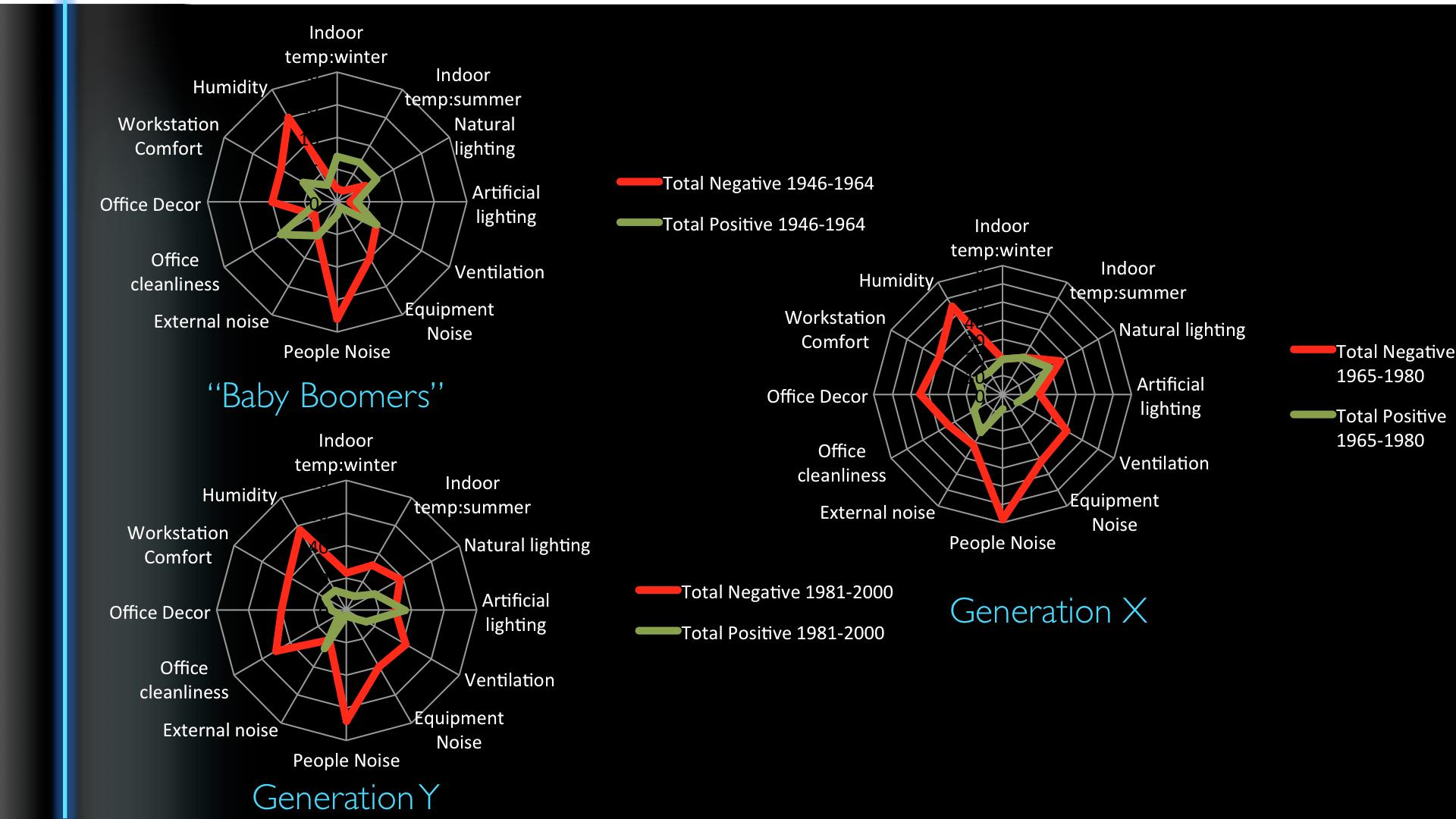 generation y who are they and why are they different office layout and office design for generation y