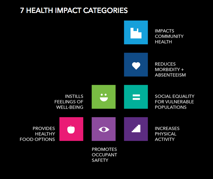 Health impact categories